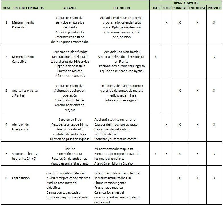 CONTRATOS DE SERVICIOS 2